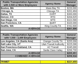 GM Salary Grid