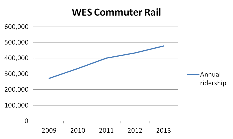 WES_annualridership