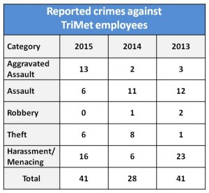 2015-reportedcrimes-employees