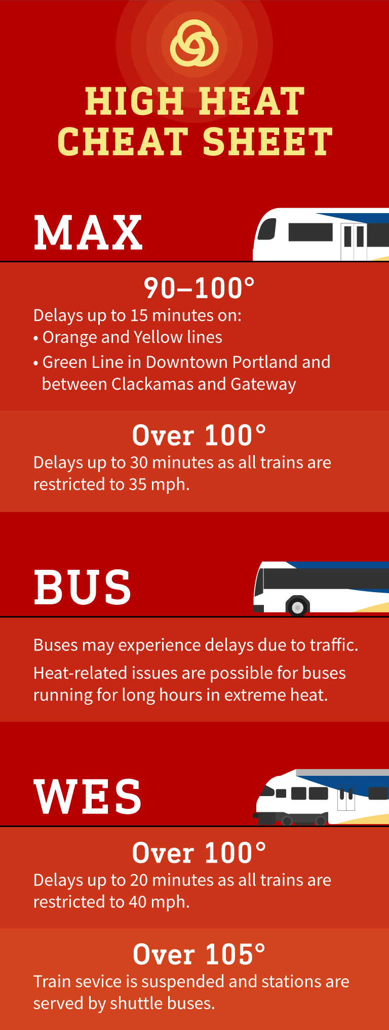 The heat is on! How TriMet has worked to speed up MAX and